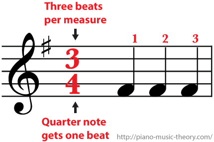 3/4 Time Signature Three beats per measure and a quarter note gets one beat