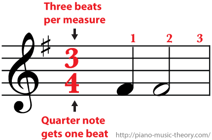 3/4 Time Signature Three beats per measure and a half note gets two beats