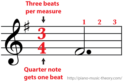 3/4 Time Signature Three beats per measure and a dotted half note gets three beats