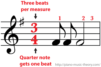 3/4 Time Signature Three beats per measure and an eighth note gets half a beat