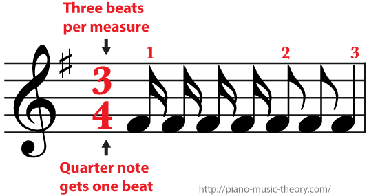 3/4 Time signature a sixteenth note gets a quarter of a beat It take two eighth notes or four sixteenth notes to get one beat