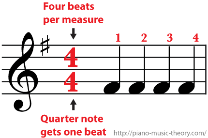 4/4 Time Signature Four beats per measure and a quarter note gets one beat
