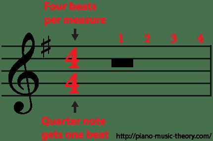4/4 Time Signature Four beats per measure a whole rest gets four beats
