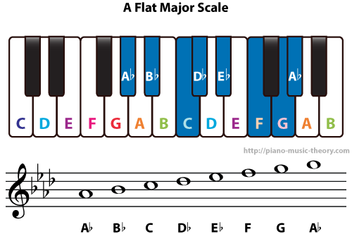A Flat Major Scale Piano Music Theory