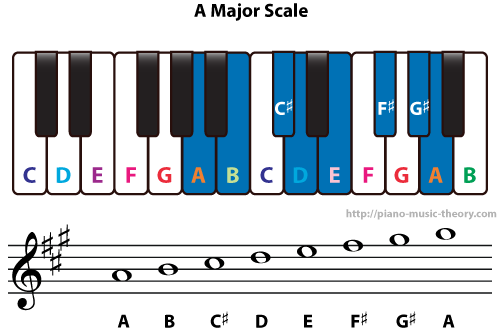 Diatonic Chords Of A Major Scale Piano Music Theory