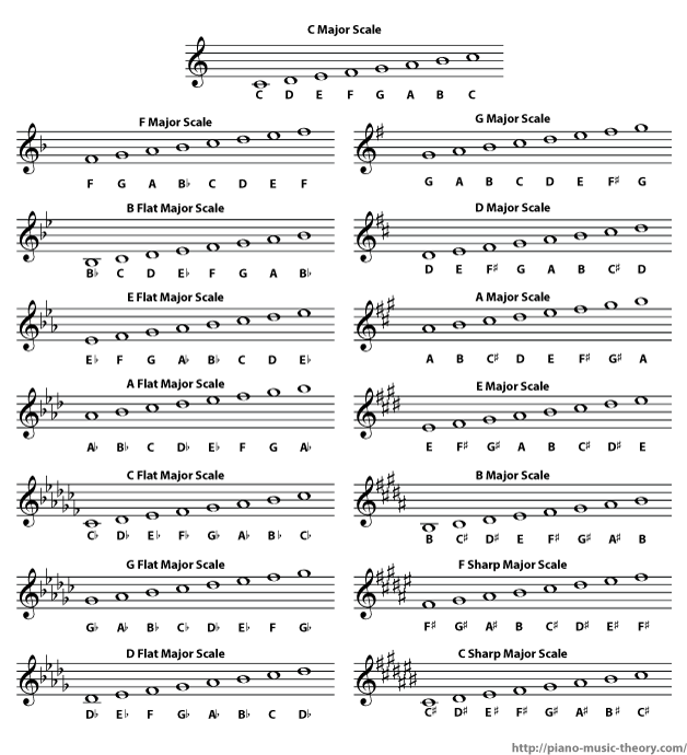 list of all major scales