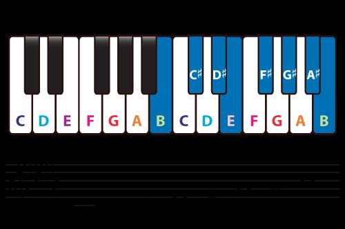 b major scale on a keyboard
