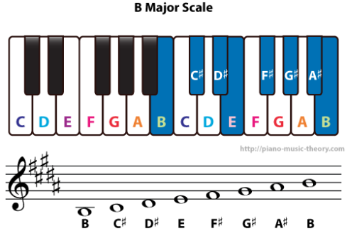 b major scale on a keyboard