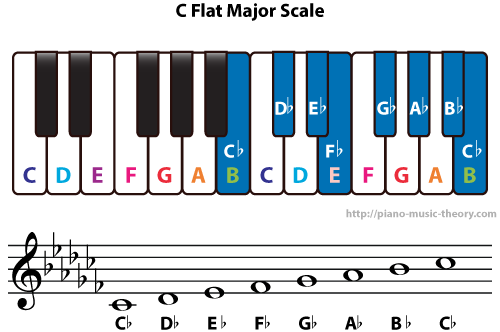 Diatonic Chords Of C Flat Major Scale Piano Music Theory