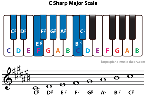 Diatonic Chords Of C Sharp Major Scale Piano Music Theory