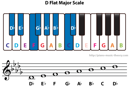 Diatonic Chords Of D Flat Major Scale Piano Music Theory
