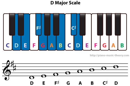 Diatonic Chords Of D Major Scale Piano Music Theory