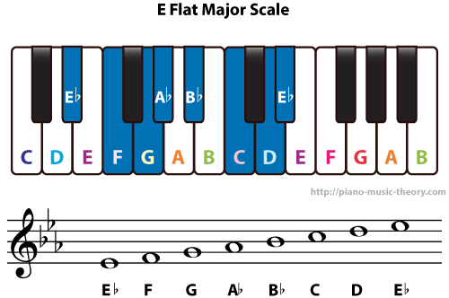 Diatonic Chords of E Flat Major Scale – Piano Music Theory