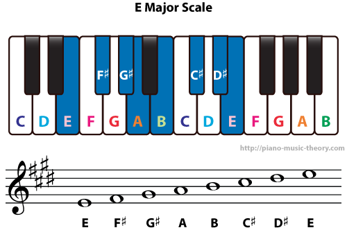 Diatonic Chords Of E Major Scale Piano Music Theory