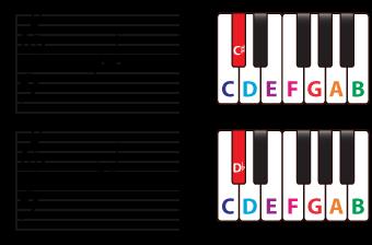 enharmonic equivalent or enharmonicnotes