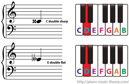 C double sharp E double flat and D are enharmonic notes