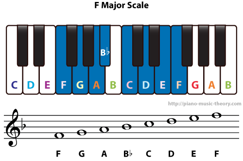 Diatonic Chords Of F Major Scale Piano Music Theory