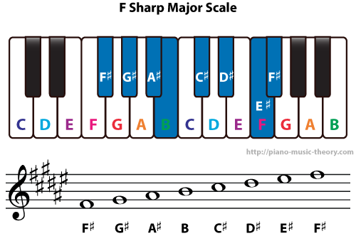 Diatonic Chords Of F Sharp Major Scale Piano Music Theory