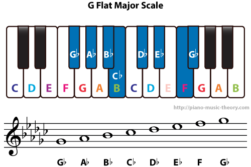 Diatonic Chords Of G Flat Major Scale Piano Music Theory