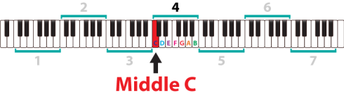 modern piano keyboard and middle c