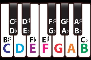 keyboard_musical_names