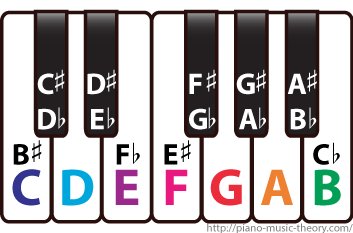 keyboard_musical_names