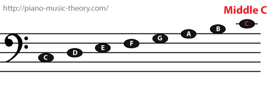 notes below the middle C