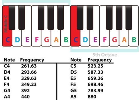 piano keyboard – Piano Music Theory