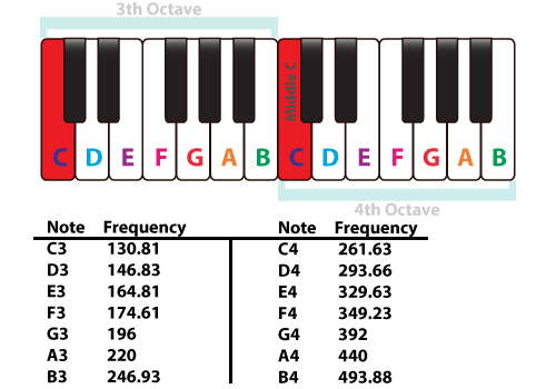 Frequency Of Musical Notes : Musical note sounds pitches their frequency piano