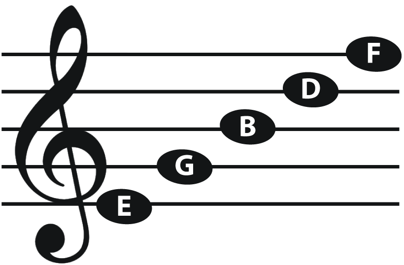 treble_line_notes