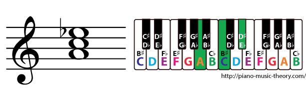a diminished triad chord