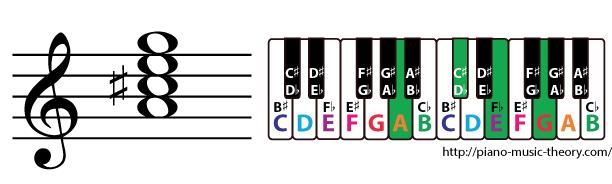 a dominant 7th chord