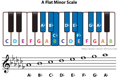 Diatonic Chords Of A Flat Minor Scale Piano Music Theory