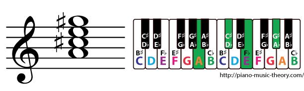 a major 7th chord