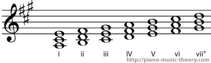 a major diatonic chord