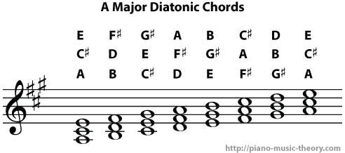 a major diatonic chords