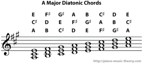 a major diatonic chords