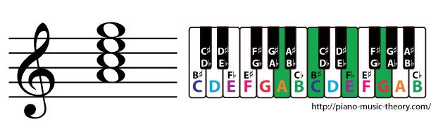 a minor 7th chord