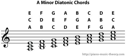a minor diatonic chords