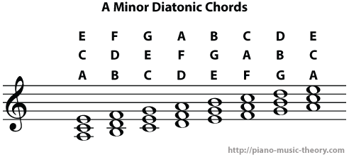 a minor diatonic chords