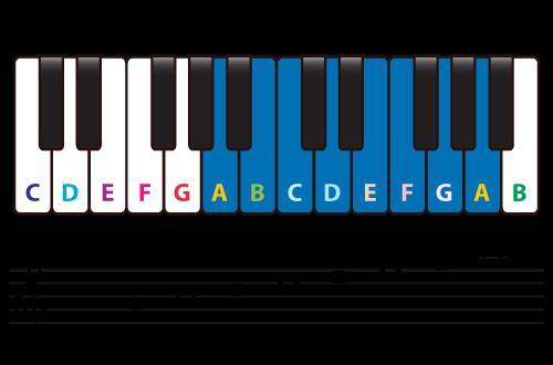 Minor Scale Diatonic Chords Piano Music Theory
