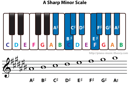 A Sharp Minor And B Flat Minor Scales Piano Music Theory