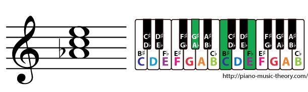 a flat augmented triad chord