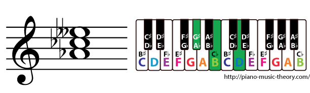 a flat diminished triad chord