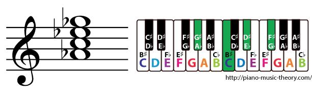 a flat dominant 7th chord