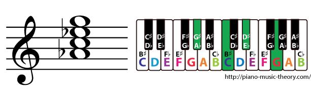 a flat major 7th chord