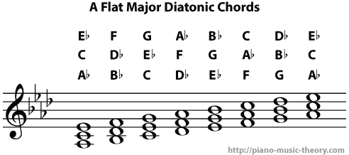 a flat major diatonic chords