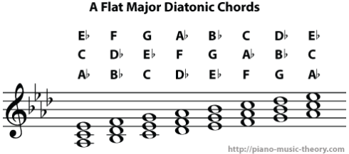 a flat major diatonic chords