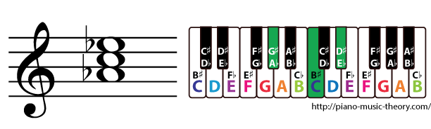 a flat major triad chord