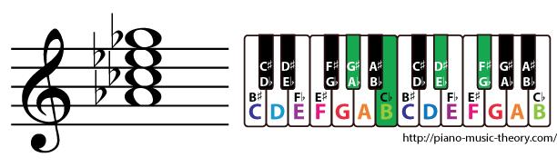 a flat minor 7th chord